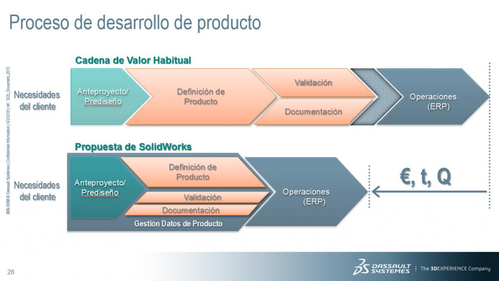 Fases del diseño de productos