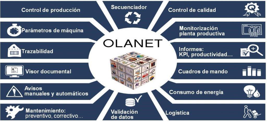 Cómo Contribuye Olanet A La Mejora De La Productividad Y