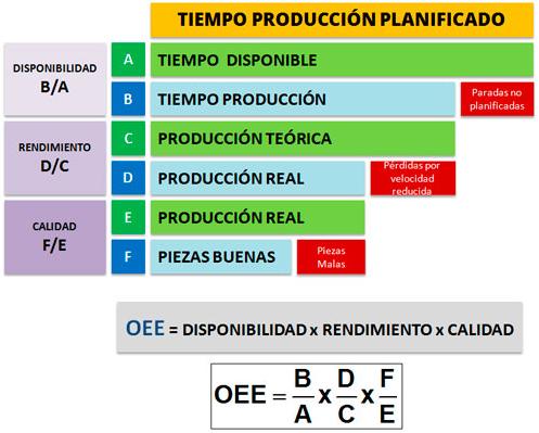 eficiencia y product en el trabajo