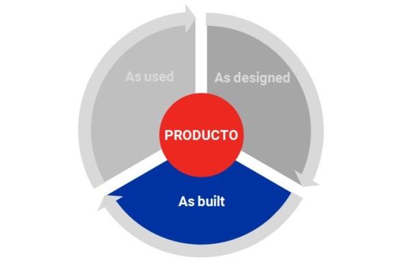 información y calidad en oferta propia
