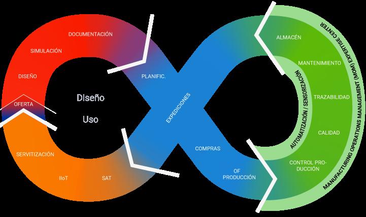 Ibermática Innovation Platform