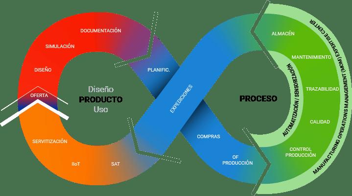 Ibermatica manufacturing Platform