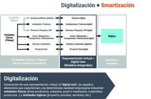 Digitalización y smartización