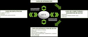 estructura sistema MES