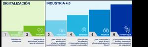 etapas industria 4.0