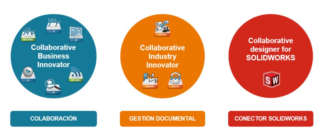 3DEXPERIENCE Colaboración, gestión documental y conector Solidworks